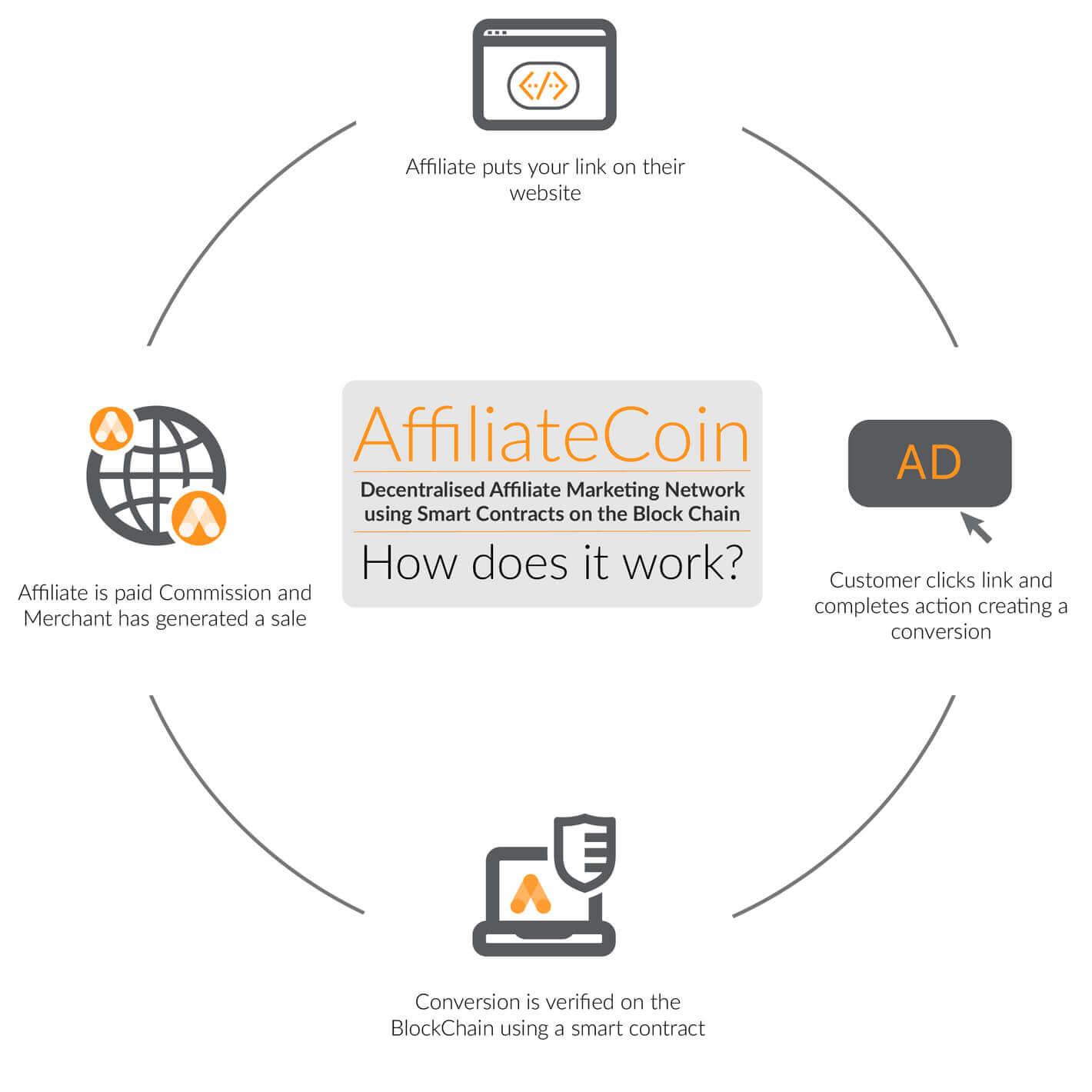AffiliateCoin-Schema